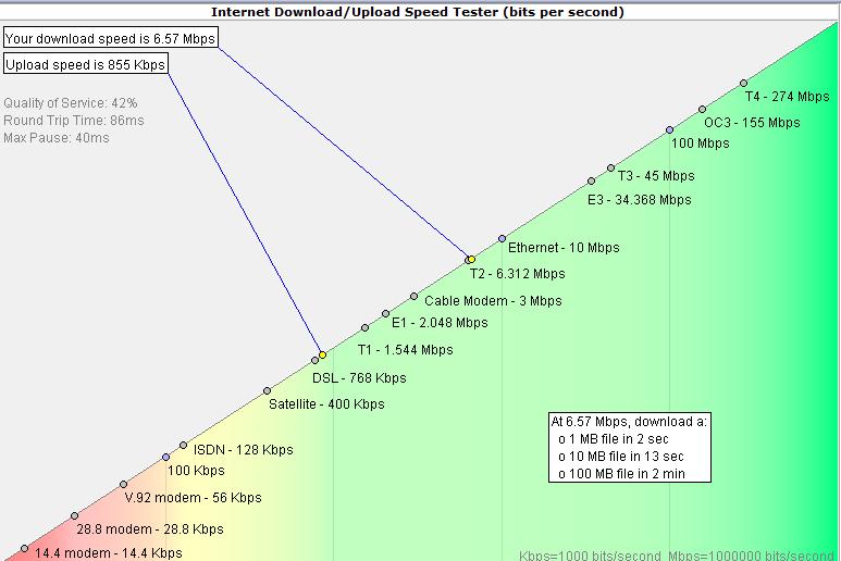 WUGNET-SpeedTest